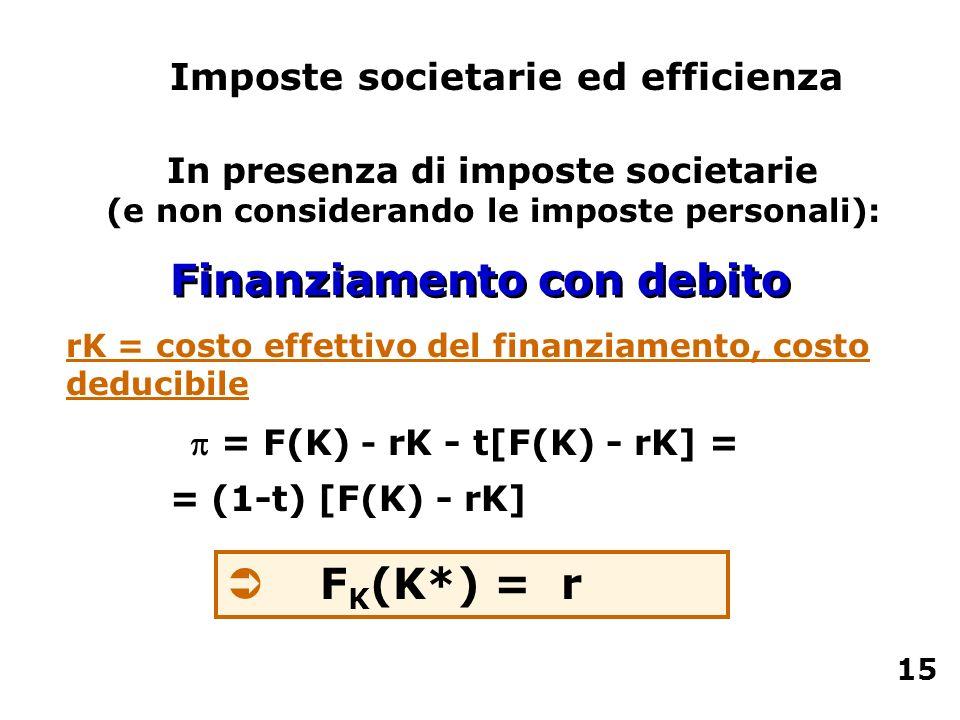  = F(K) - rK - t[F(K) - rK] =